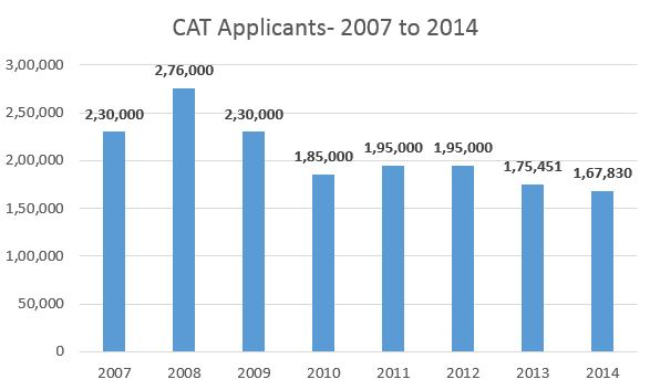 CAT Applicants 2007-2014