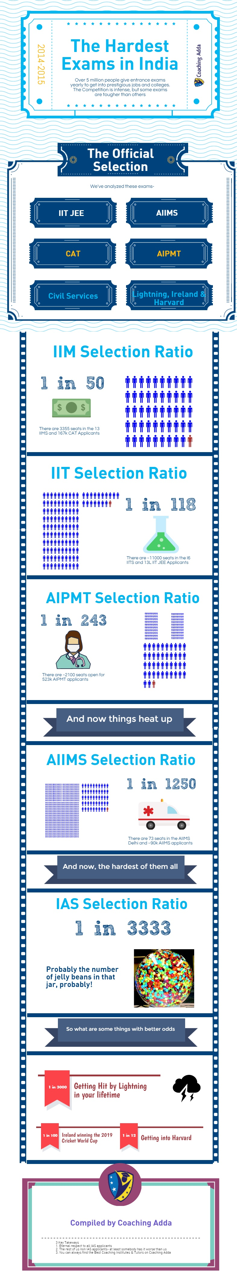 IIT, IIM, AIIMS and UPSC Admission Ratio